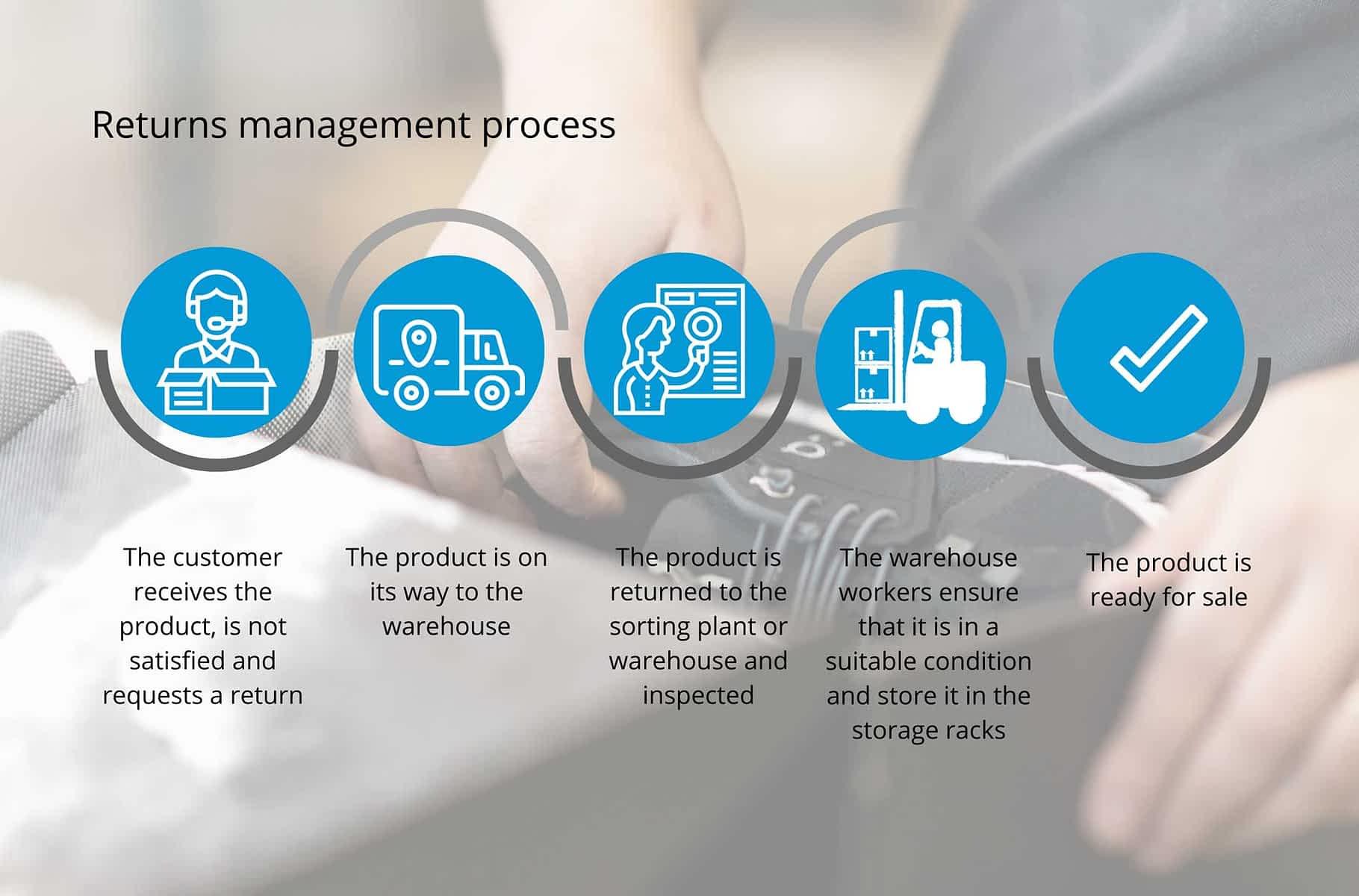 returns management process fulfillment